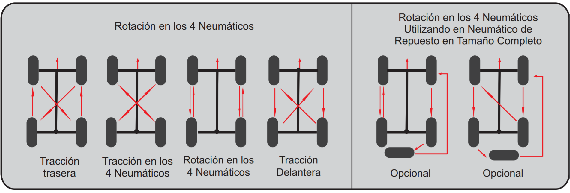 Rotación Neumáticos: Cómo rotar los neumáticos del coche